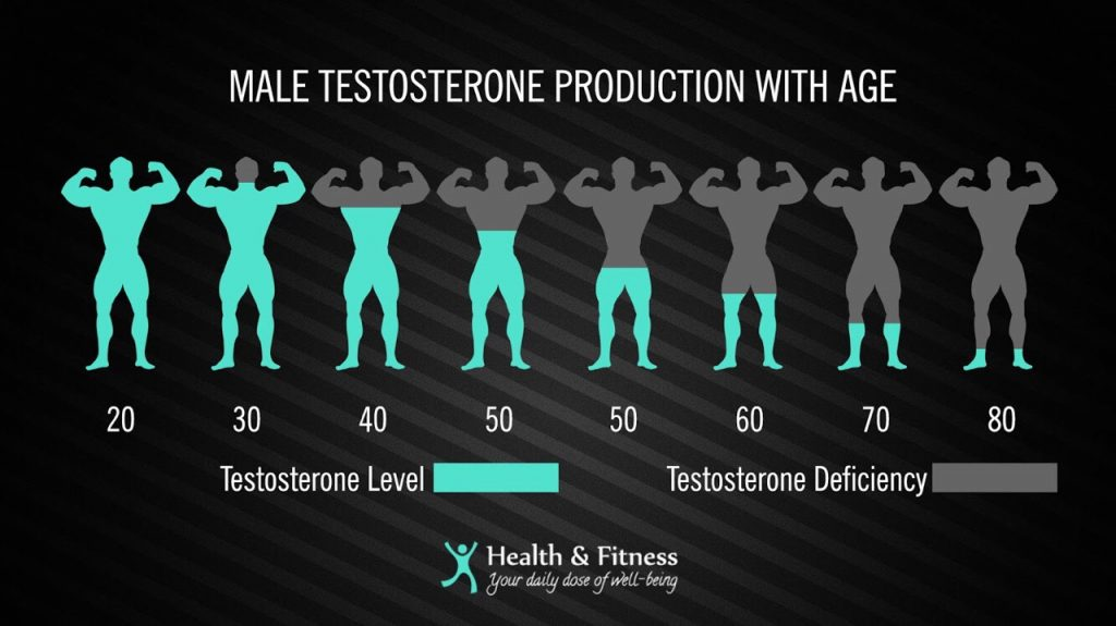 how we lose testosterone